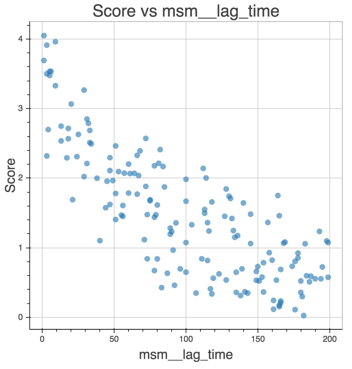 gmrq decreases